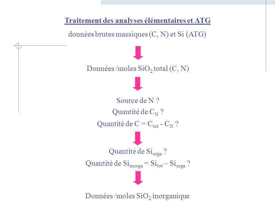 Traitement des analyses élémentaires et ATG données brutes massiques (C, N) et Si (ATG) Données /moles SiO 2 total (C, N) Source de N ? Quantité de C