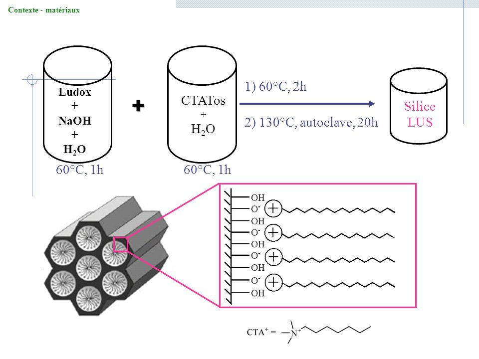 Ludox + NaOH + H 2 O + Silice LUS 60°C, 1h 1) 60°C, 2h 2) 130°C, autoclave, 20h CTATos + H 2 O Contexte - matériaux
