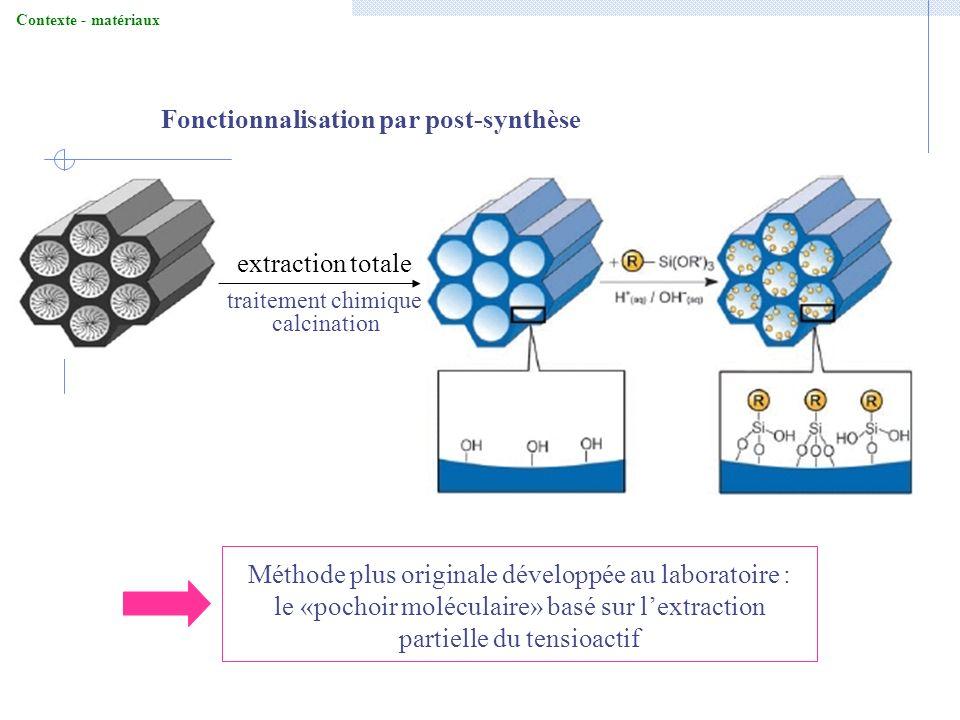 Fonctionnalisation par post-synthèse Contexte - matériaux Méthode plus originale développée au laboratoire : le «pochoir moléculaire» basé sur lextrac
