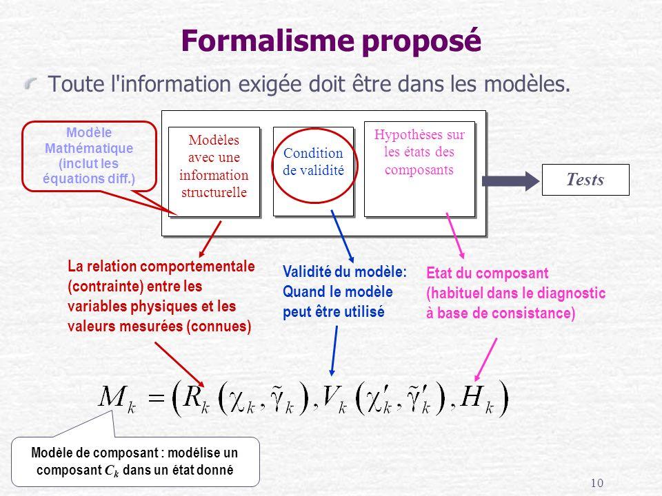 10 Modèles avec une information structurelle La relation comportementale (contrainte) entre les variables physiques et les valeurs mesurées (connues)