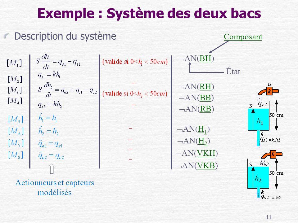 11 Exemple : Système des deux bacs Description du système AN(RH) AN(BB) AN(RB) AN(H 1 ) AN(H 2 ) AN(VKH) AN(VKB) AN(BH) Composant État Actionneurs et