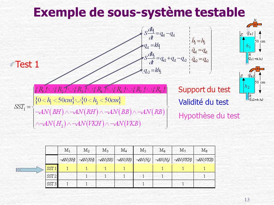 13 Support du test Validité du test Hypothèse du test Exemple de sous-système testable Test 1