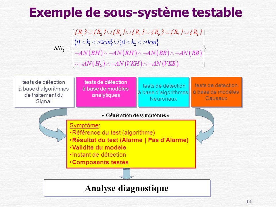 14 Symptôme: Référence du test (algorithme) Résultat du test (Alarme | Pas dAlarme) Validité du modèle Instant de détection Composants testés tests de