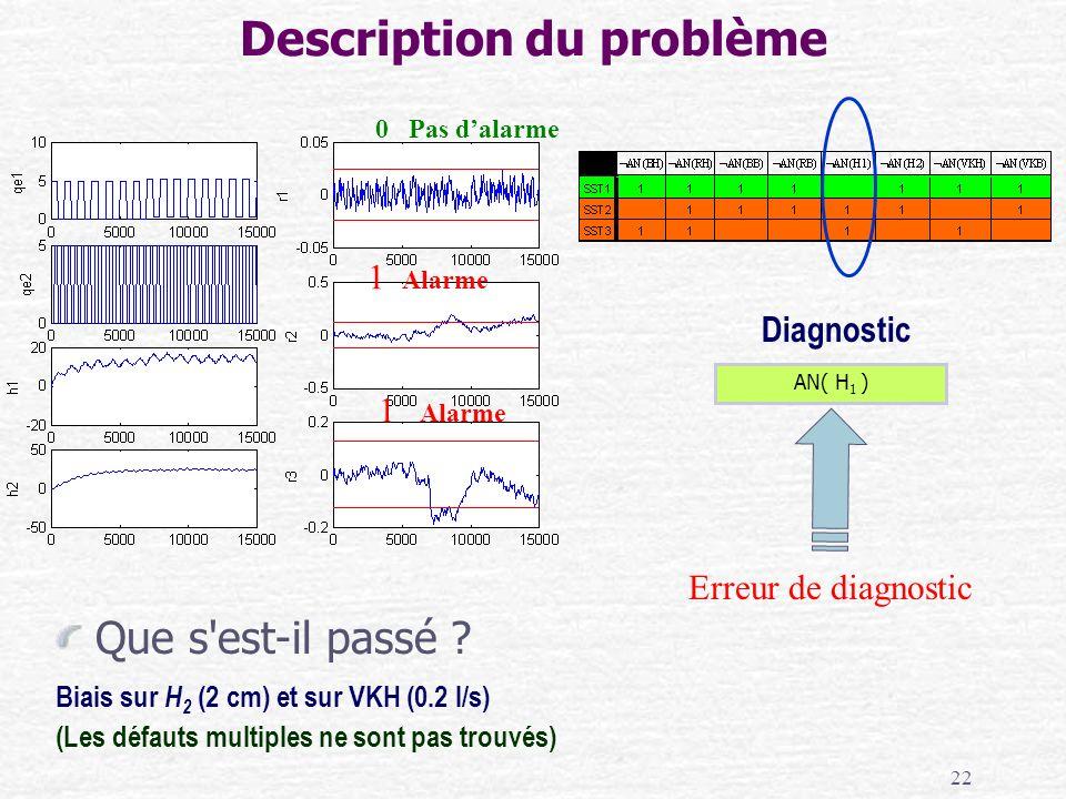 22 Que s'est-il passé ? Biais sur H 2 (2 cm) et sur VKH (0.2 l/s) (Les défauts multiples ne sont pas trouvés) Description du problème 0 Pas dalarme 1