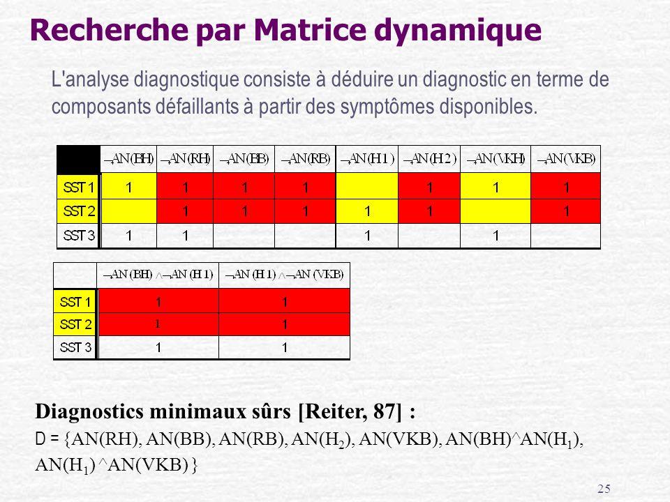 25 Diagnostics minimaux sûrs [Reiter, 87] : D = {AN(RH), AN(BB), AN(RB), AN(H 2 ), AN(VKB), AN(BH)^AN(H 1 ), AN(H 1 ) ^AN(VKB) } Recherche par Matrice