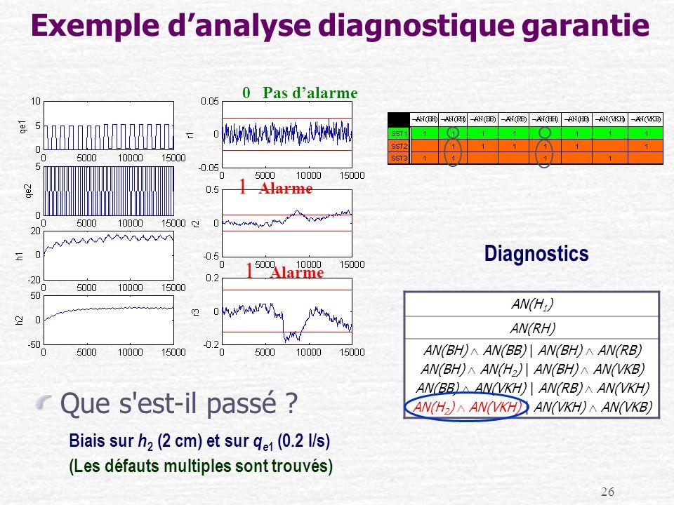 26 Que s'est-il passé ? Diagnostics Biais sur h 2 (2 cm) et sur q e 1 (0.2 l/s) (Les défauts multiples sont trouvés) AN(H 1 ) AN(RH) AN(BH) AN(BB)   A