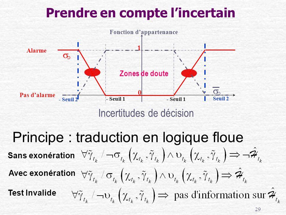 29 Principe : traduction en logique floue Prendre en compte lincertain Sans exonération Avec exonération Test Invalide Incertitudes de décision 0 1 Zo