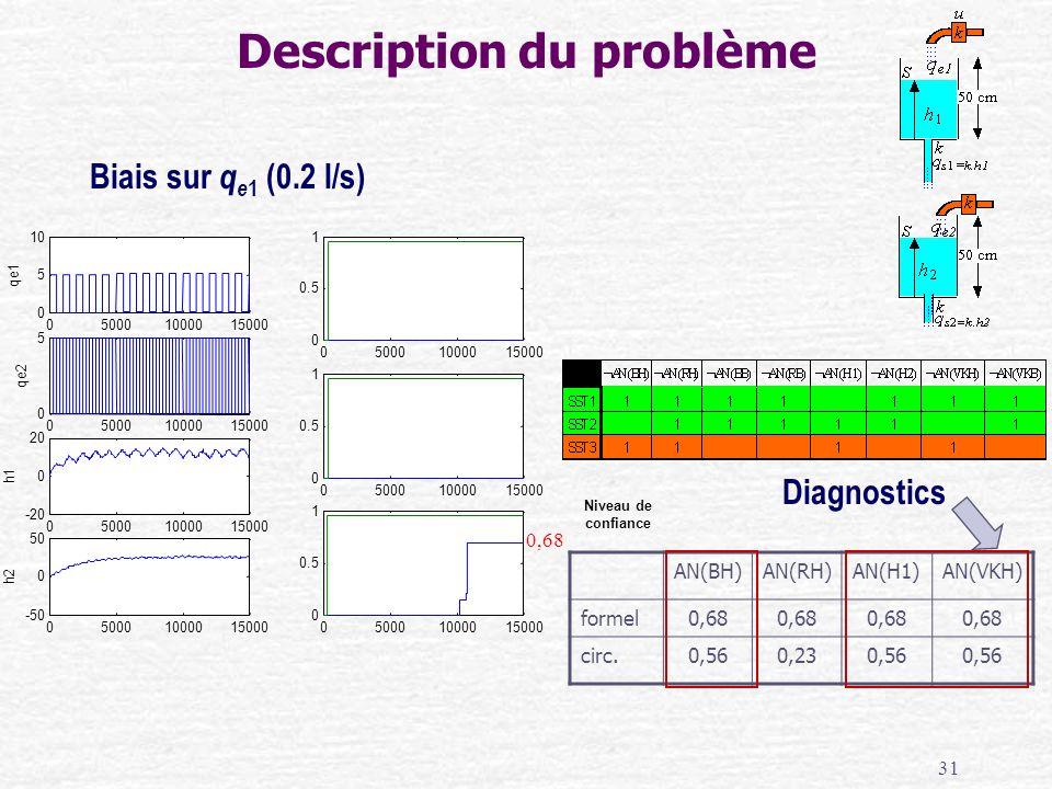 31 Description du problème Biais sur q e 1 (0.2 l/s) Diagnostics AN(BH)AN(RH)AN(H1)AN(VKH) formel0,68 circ.0,560,230,56 Niveau de confiance