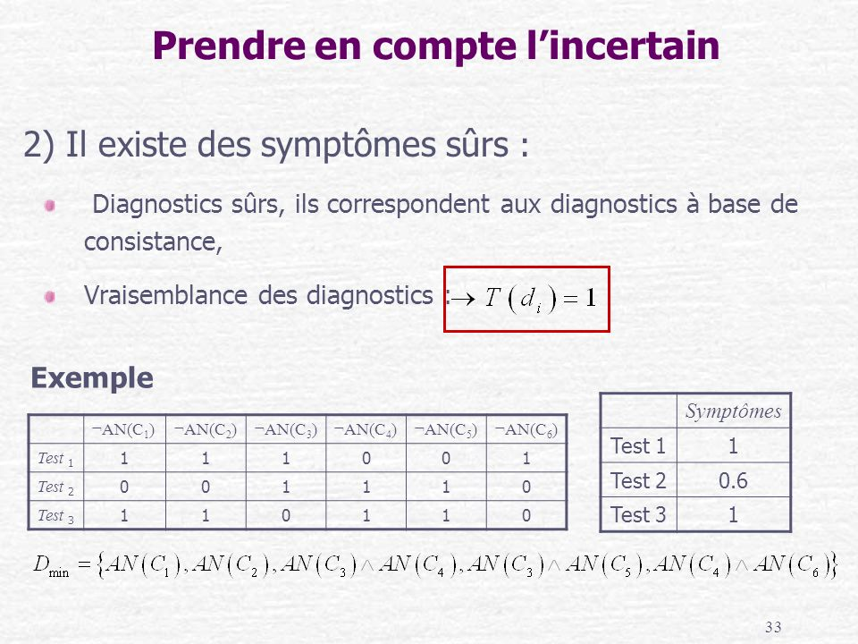 33 Symptômes Test 11 Test 20.6 Test 31 ¬ AN(C 1 ) ¬ AN(C 2 ) ¬ AN(C 3 ) ¬ AN(C 4 ) ¬ AN(C 5 ) ¬ AN(C 6 ) Test 1 111001 Test 2 001110 Test 3 110110 Pre