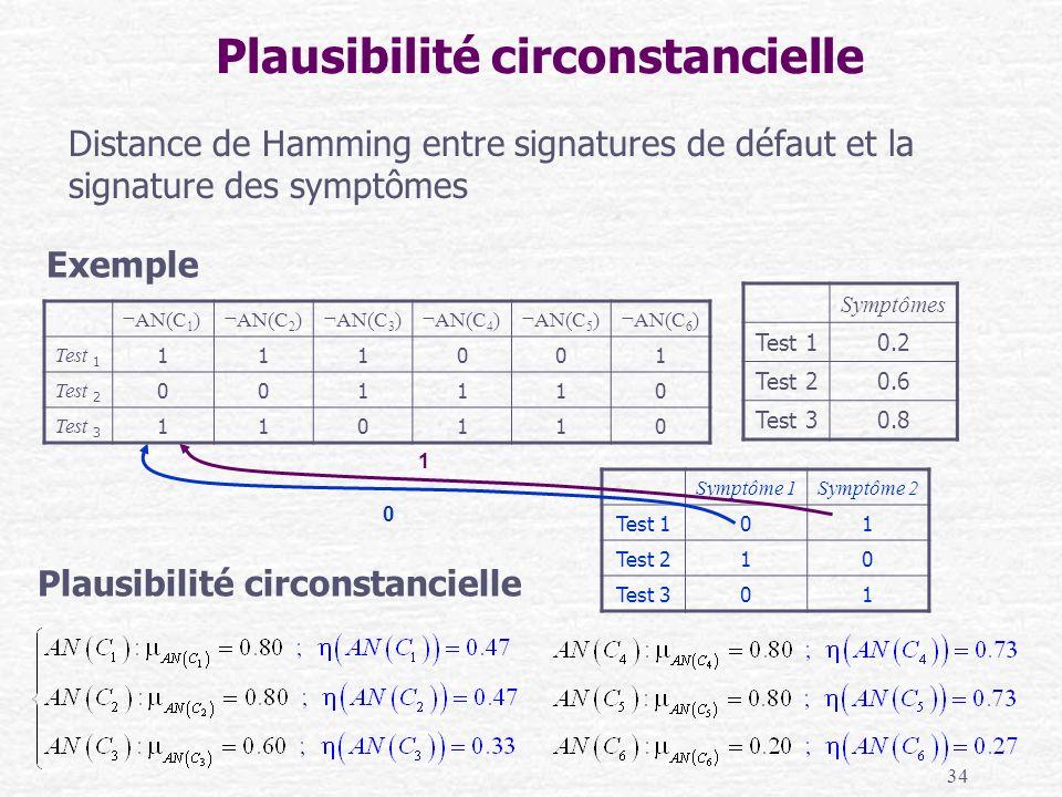 34 Distance de Hamming entre signatures de défaut et la signature des symptômes Plausibilité circonstancielle Symptômes Test 10.2 Test 20.6 Test 30.8