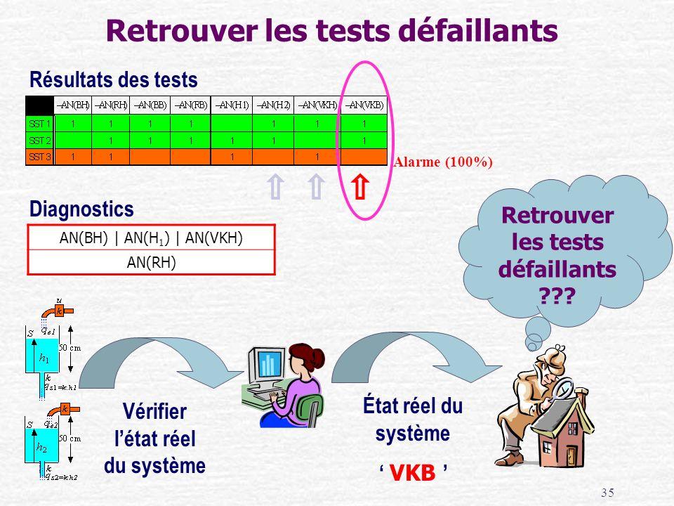 35 Retrouver les tests défaillants Diagnostics AN(BH)   AN(H 1 )   AN(VKH) AN(RH) Résultats des tests État réel du système VKB Vérifier létat réel du