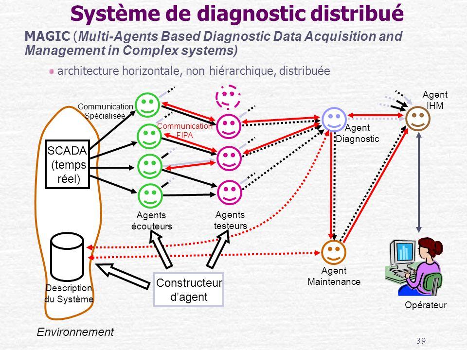 39 Système de diagnostic distribué SCADA (temps réel) Description du Système Environnement Agents écouteurs Agents testeurs Agent Diagnostic Communica