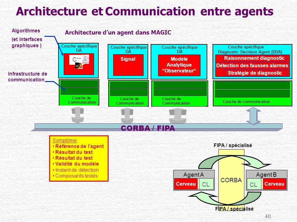 40 Architecture et Communication entre agents Signal Couche spécifique DA Couche de Communication Modèle Analytique Observateur Couche spécifique DA C