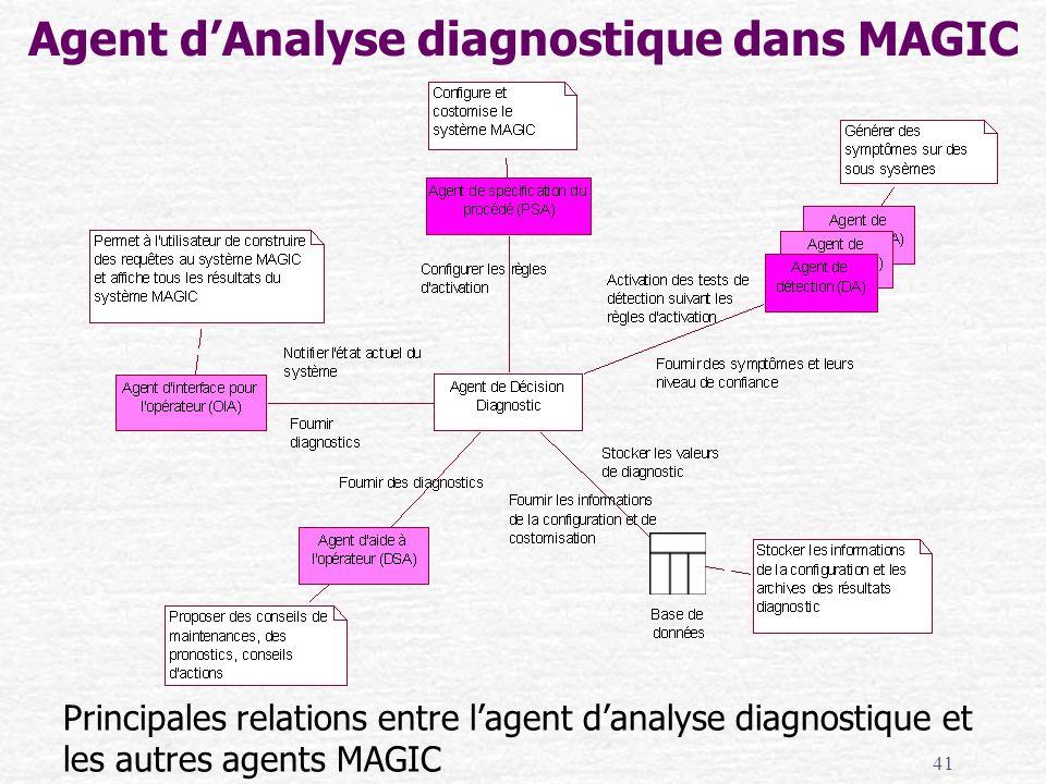 41 Agent dAnalyse diagnostique dans MAGIC Principales relations entre lagent danalyse diagnostique et les autres agents MAGIC