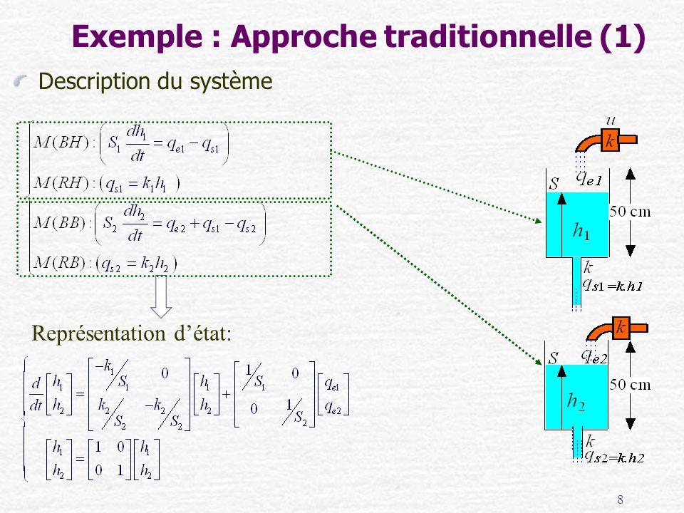 8 Description du système Représentation détat: Exemple : Approche traditionnelle (1)