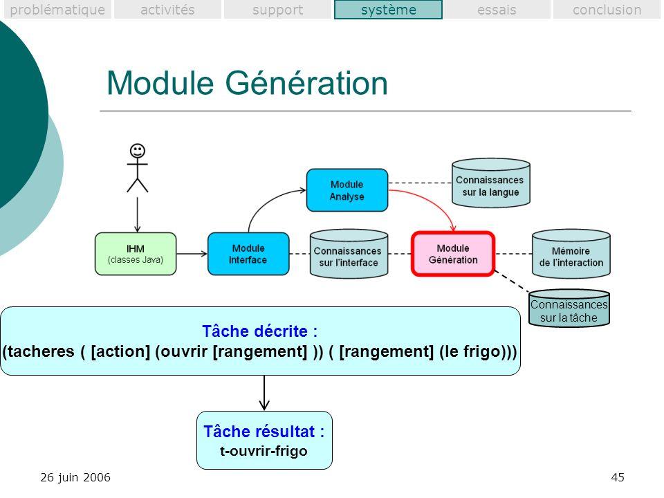 problématiquesupportactivitéssystèmeessaisconclusion 26 juin 200645 Module Génération Tâche décrite : (tacheres ( [action] (ouvrir [rangement] )) ( [rangement] (le frigo))) Tâche résultat : t-ouvrir-frigo système Connaissances sur la tâche