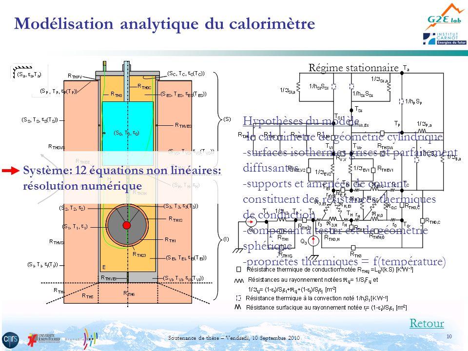 10 Soutenance de thèse – Vendredi, 10 Septembre 2010 Modélisation analytique du calorimètre Retour Hypothèses du modèle -le calorimètre de géométrie c