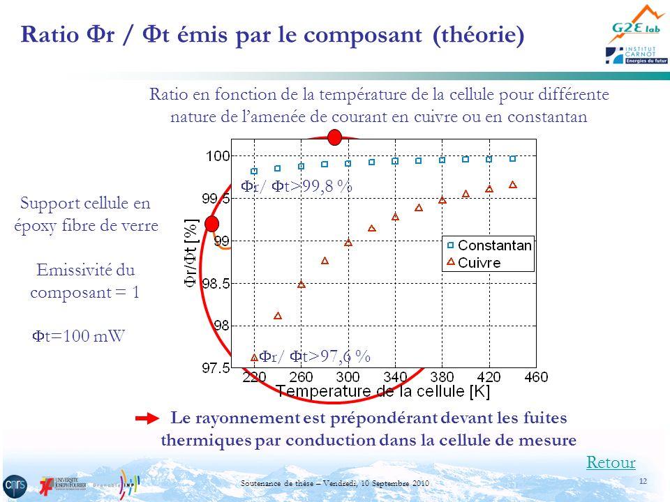 12 Soutenance de thèse – Vendredi, 10 Septembre 2010 Ratio r / t émis par le composant (théorie) Retour t r T fuites Ratio en fonction de la températu