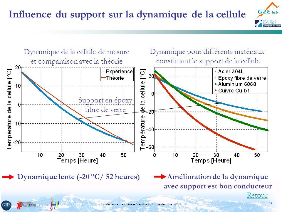 14 Soutenance de thèse – Vendredi, 10 Septembre 2010 Influence du support sur la dynamique de la cellule Dynamique lente (-20 °C/ 52 heures) Dynamique