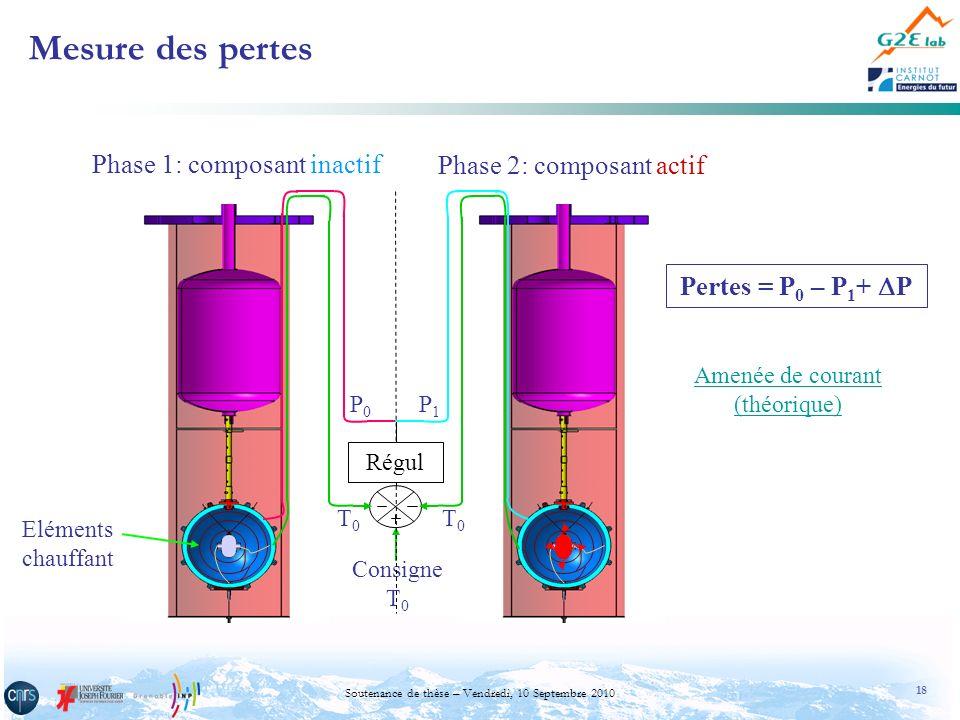 18 Soutenance de thèse – Vendredi, 10 Septembre 2010 Mesure des pertes Consigne T 0 T0T0 P0P0 P1P1 Phase 1: composant inactif Phase 2: composant actif