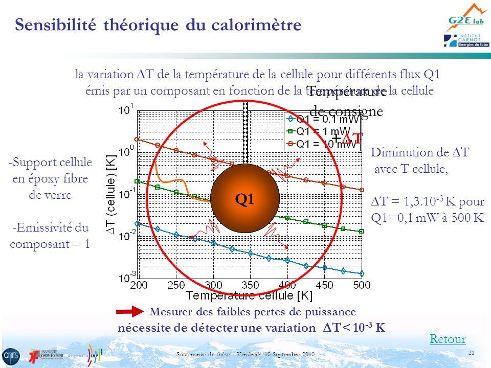 21 Soutenance de thèse – Vendredi, 10 Septembre 2010 Sensibilité théorique du calorimètre Retour Q1 Température de consigne + T la variation T de la t
