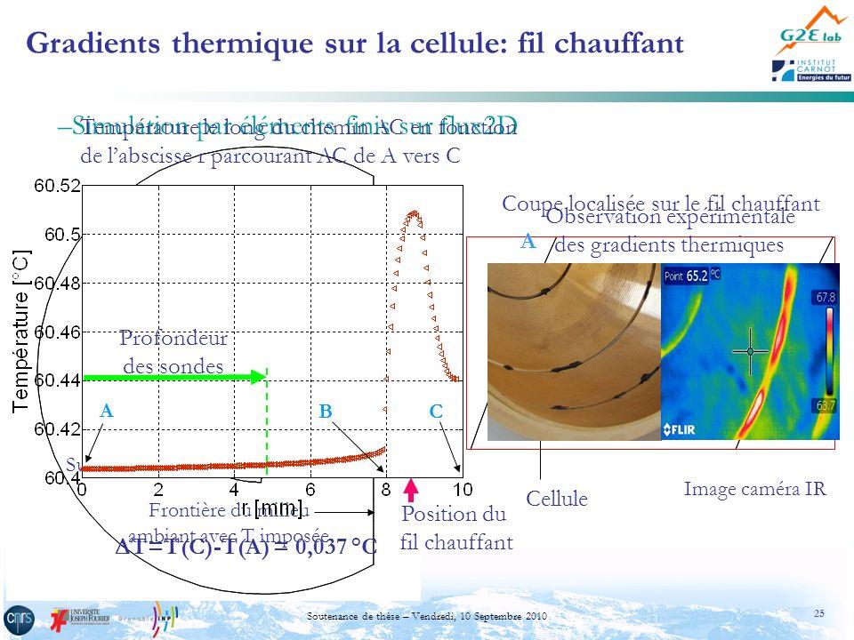 25 Soutenance de thèse – Vendredi, 10 Septembre 2010 Cellule Fil chauffant f 3 Rainure A B C F3F3 Coupe localisée sur le fil chauffant Gradients therm