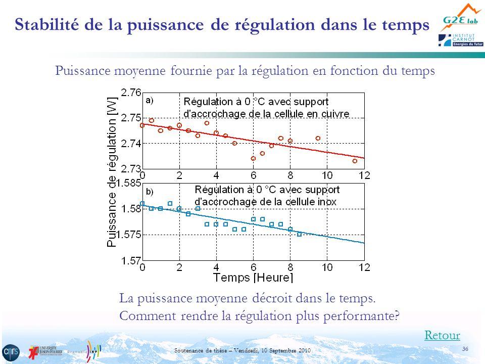 36 Soutenance de thèse – Vendredi, 10 Septembre 2010 Stabilité de la puissance de régulation dans le temps Puissance moyenne fournie par la régulation