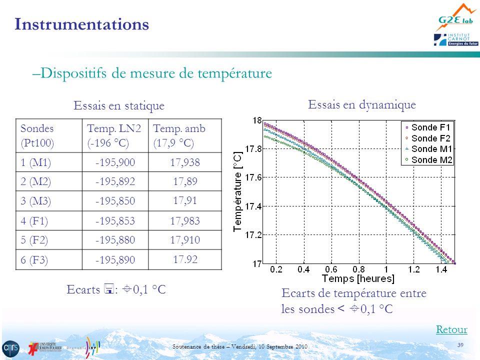 39 Soutenance de thèse – Vendredi, 10 Septembre 2010 Sondes (Pt100) Temp. LN2 (-196 °C) Temp. amb (17,9 °C) 1 (M1)-195,900 17,938 2 (M2)-195,892 17,89