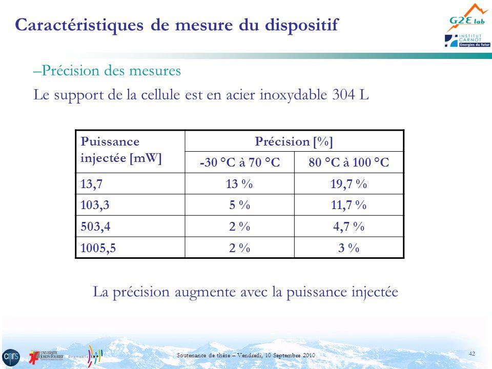 42 Soutenance de thèse – Vendredi, 10 Septembre 2010 Caractéristiques de mesure du dispositif –Précision des mesures Le support de la cellule est en a