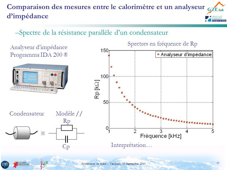 45 Soutenance de thèse – Vendredi, 10 Septembre 2010 Comparaison des mesures entre le calorimètre et un analyseur dimpédance –Spectre de la résistance