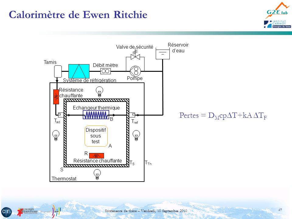 47 Soutenance de thèse – Vendredi, 10 Septembre 2010 Calorimètre de Ewen Ritchie Echangeur thermique Dispositif sous test Résistance chauffante Résist