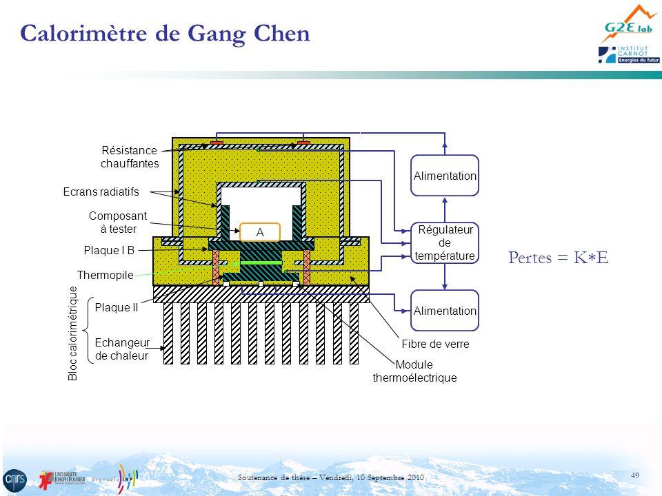 49 Soutenance de thèse – Vendredi, 10 Septembre 2010 Calorimètre de Gang Chen A Alimentation Régulateur de température Résistance chauffantes Composan