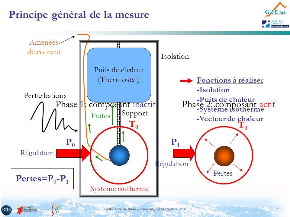 6 Soutenance de thèse – Vendredi, 10 Septembre 2010 Support Principe général de la mesure Régulation P0P0 P1P1 Système isotherme Phase 1: composant in