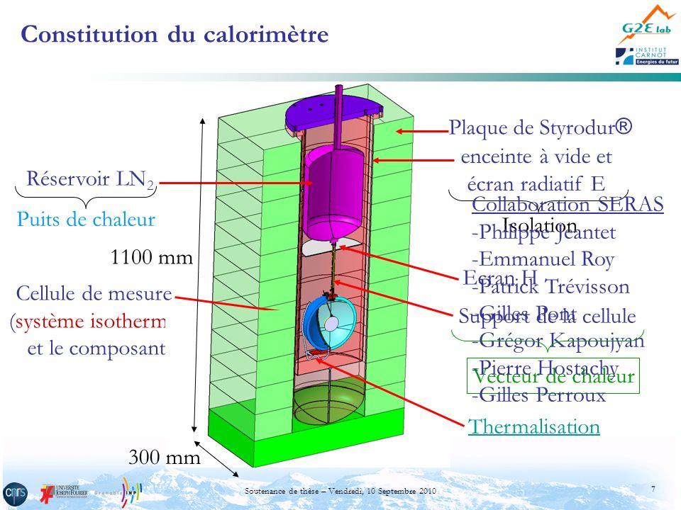 38 Soutenance de thèse – Vendredi, 10 Septembre 2010 Caractéristiques de mesure du dispositif –Précision des mesures Le support de la cellule est en acier inoxydable 304 L Puissance injectée [mW]Précision (T: température de la cellule de mesure) 13,7 13 % pour -30 °C T < 80 °C et 19,7 % pour T 80 °C 103,3 5% pour -30 °C T 80 °C 503,4 2% pour -30 °C T < 70 °C et 4,7 % pour T 80 °C 1005,5 2,5% pour -30 °C T < 100 °C et 3 % pour T = 100 °C