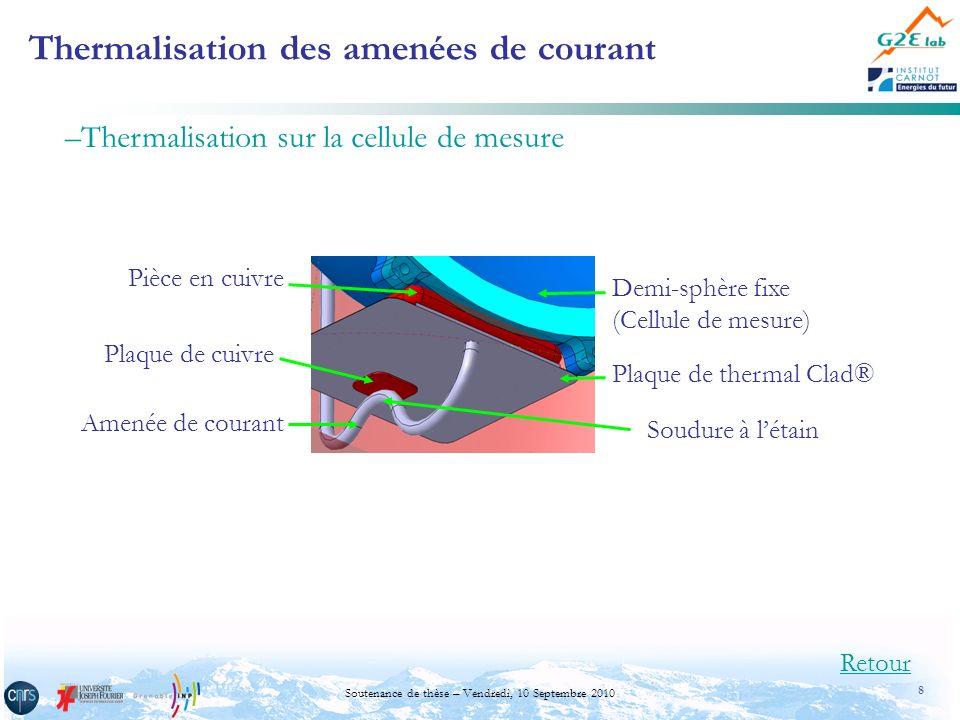 19 Soutenance de thèse – Vendredi, 10 Septembre 2010 Amenées de courant (section du fil = 1 mm 2, L = 11 cm) Profil de température dans lamenée de de courant ( = 0,97, T comp -T cell = 2 K ) Retour Profil du flux par conduction dans lamenée de courant Le constantan limite les fuites par conduction et favorise donc lhomogénéisation thermique de la cellule I=100 mA T cellule T composant RI 2 =0,55 mW RI 2 =0,02 mW RI 2 =0,1 mW