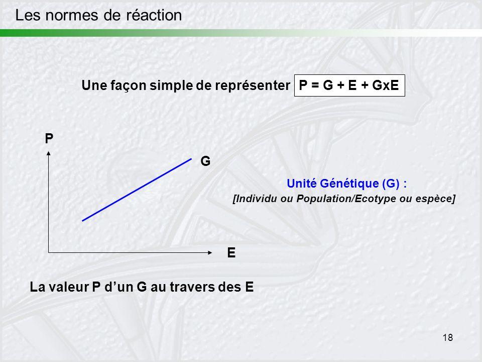 18 Les normes de réaction E G Unité Génétique (G) : [Individu ou Population/Ecotype ou espèce] P = G + E + GxE Une façon simple de représenter P La va