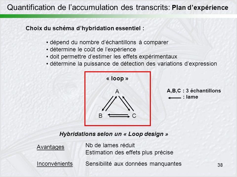 38 Quantification de laccumulation des transcrits: Plan dexpérience Choix du schéma dhybridation essentiel : dépend du nombre déchantillons à comparer