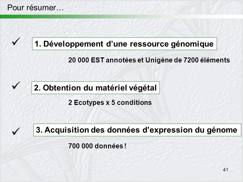 41 Pour résumer… 1. Développement dune ressource génomique 2. Obtention du matériel végétal 20 000 EST annotées et Unigène de 7200 éléments 2 Ecotypes