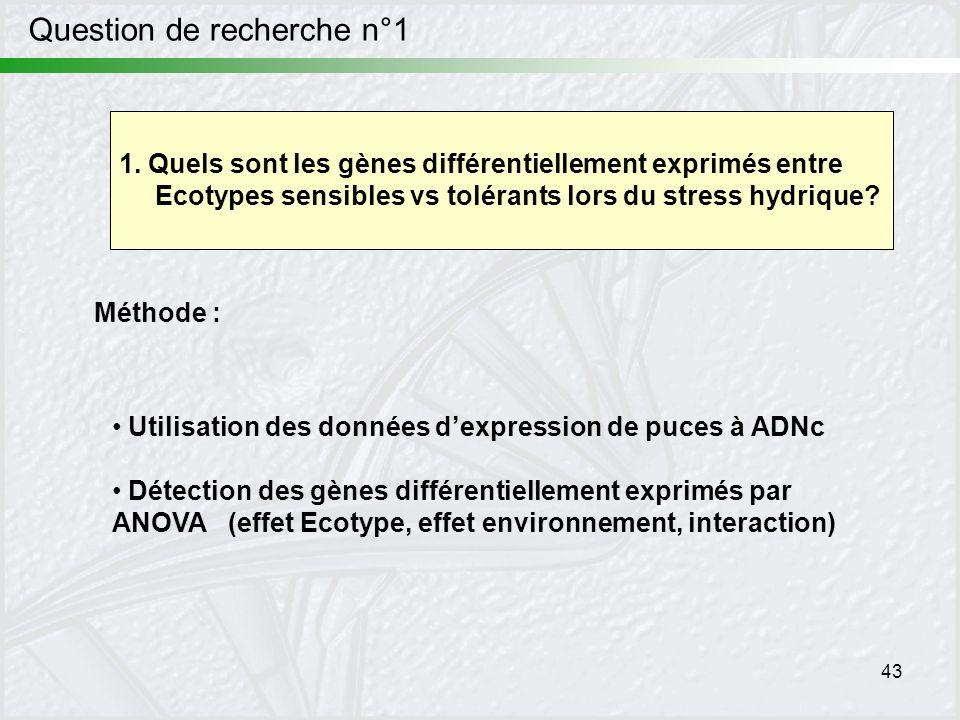 43 Question de recherche n°1 Méthode : Utilisation des données dexpression de puces à ADNc Détection des gènes différentiellement exprimés par ANOVA (