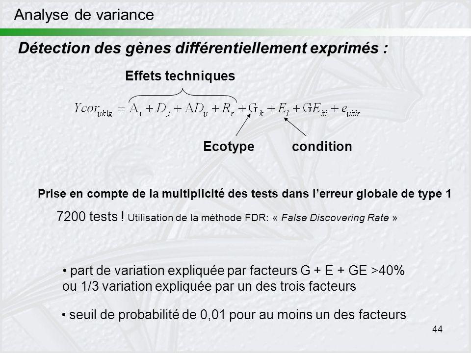 44 Analyse de variance Détection des gènes différentiellement exprimés : part de variation expliquée par facteurs G + E + GE >40% ou 1/3 variation exp