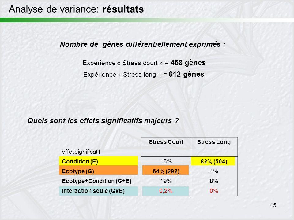 45 Stress CourtStress Long effet significatif Condition (E)15%82% (504) Ecotype (G)64% (292)4% Ecotype+Condition (G+E)19%8% Interaction seule (GxE)0,2