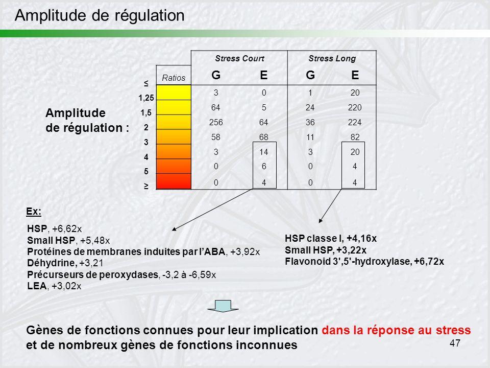 47 1,25 1,5 2 3 4 5 Amplitude de régulation Amplitude de régulation : Stress CourtStress Long Ratios GEGE 30120 64524220 2566436224 58681182 314320 06