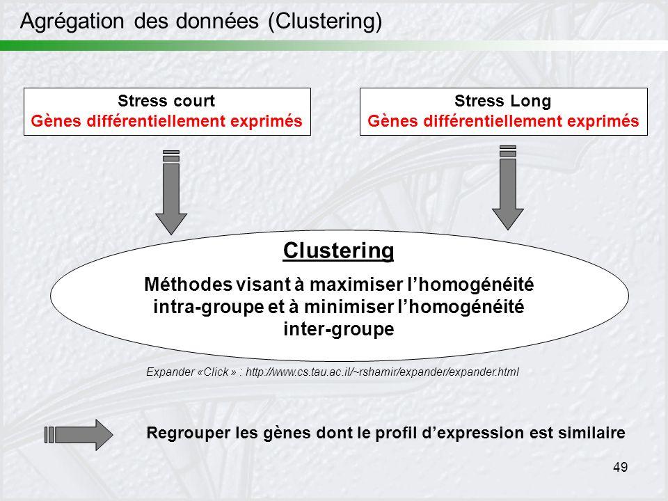 49 Méthodes visant à maximiser lhomogénéité intra-groupe et à minimiser lhomogénéité inter-groupe Agrégation des données (Clustering) Expander «Click
