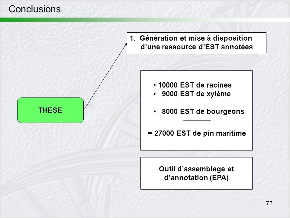 73 Conclusions THESE 1. Génération et mise à disposition dune ressource dEST annotées 10000 EST de racines 9000 EST de xylème 8000 EST de bourgeons =