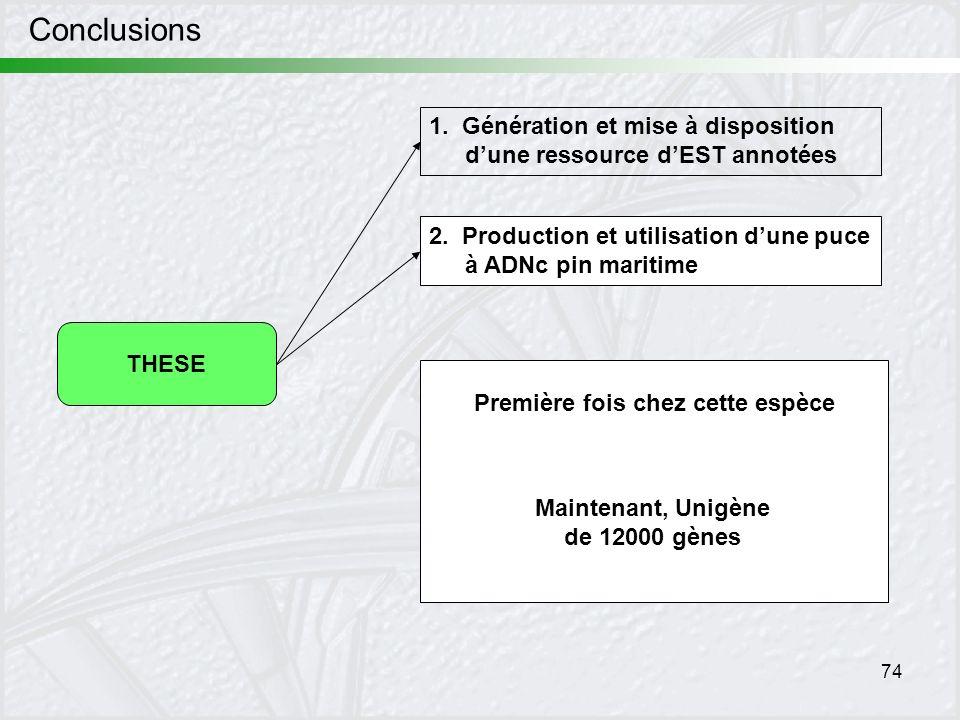 74 Conclusions THESE 1. Génération et mise à disposition dune ressource dEST annotées 2. Production et utilisation dune puce à ADNc pin maritime Premi