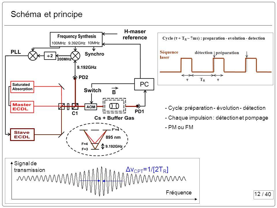 12 / 40 Schéma et principe Cycle (τ + T R ~ 7ms) : preparation - evolution - detection Fréquence Signal de transmission Δν CPT =1/[2T R ] - Cycle: pré