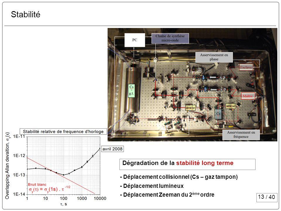 13 / 40 Stabilité - Déplacement collisionnel (Cs – gaz tampon) - Déplacement lumineux - Déplacement Zeeman du 2 ème ordre Dégradation de la stabilité