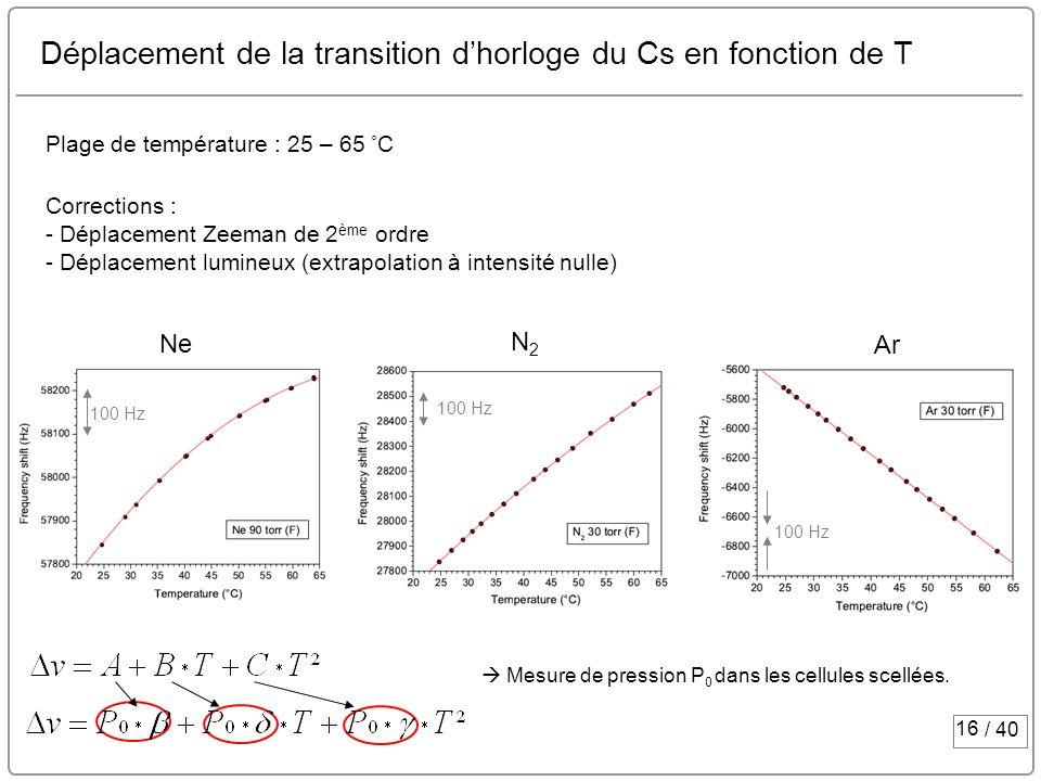 16 / 40 Déplacement de la transition dhorloge du Cs en fonction de T Ne Ar N2N2 Plage de température : 25 – 65 ˚ C Corrections : - Déplacement Zeeman
