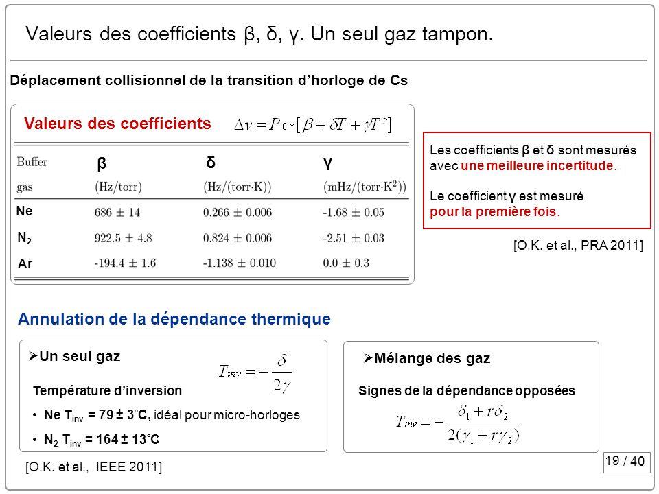 19 / 40 Valeurs des coefficients β, δ, γ. Un seul gaz tampon. Température dinversion Ne T inv = 79 ± 3 ˚ C, idéal pour micro-horloges N 2 T inv = 164