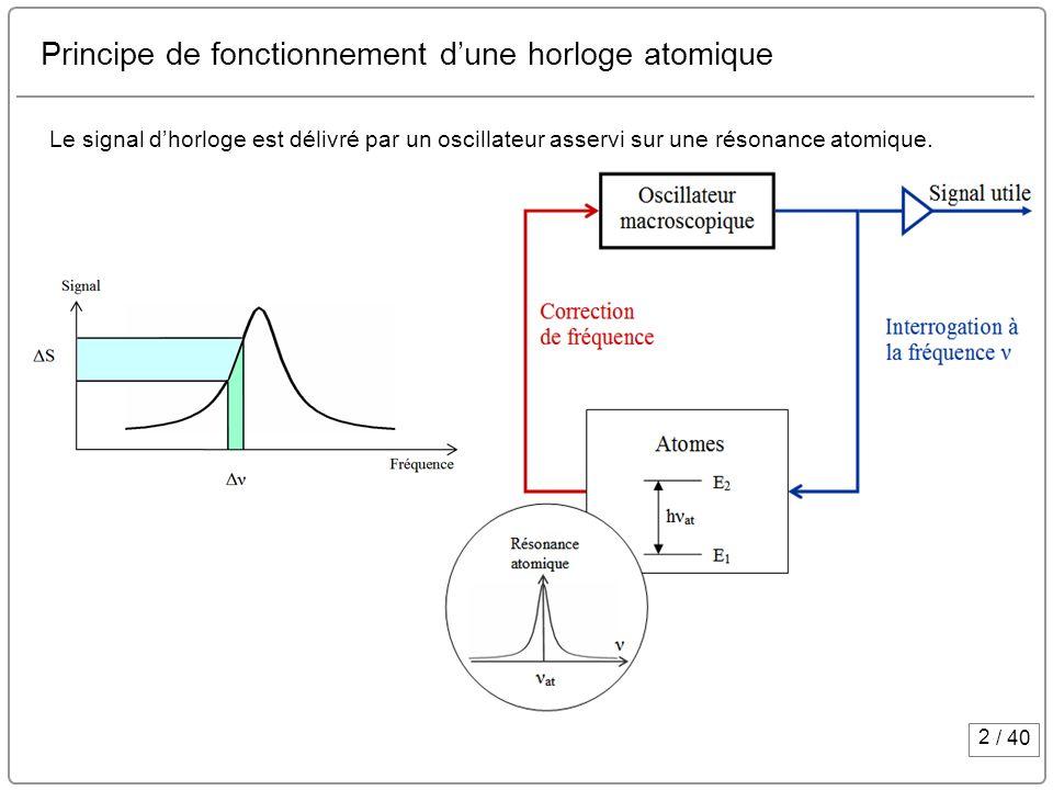 2 / 40 Principe de fonctionnement dune horloge atomique Le signal dhorloge est délivré par un oscillateur asservi sur une résonance atomique.